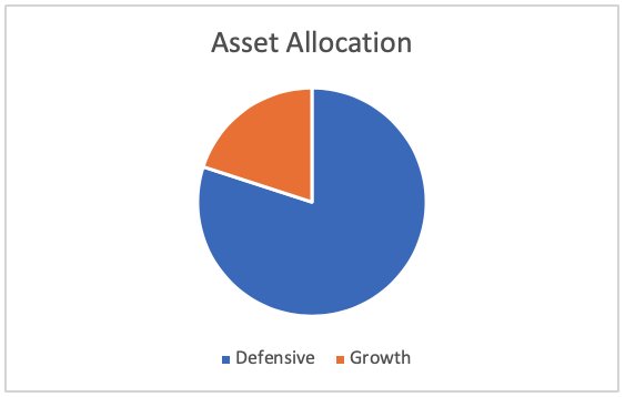 Graph showing Defensive asset allocation